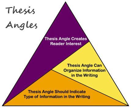 What Is a Thesis Proposal? Read Definition at BestEssayscom